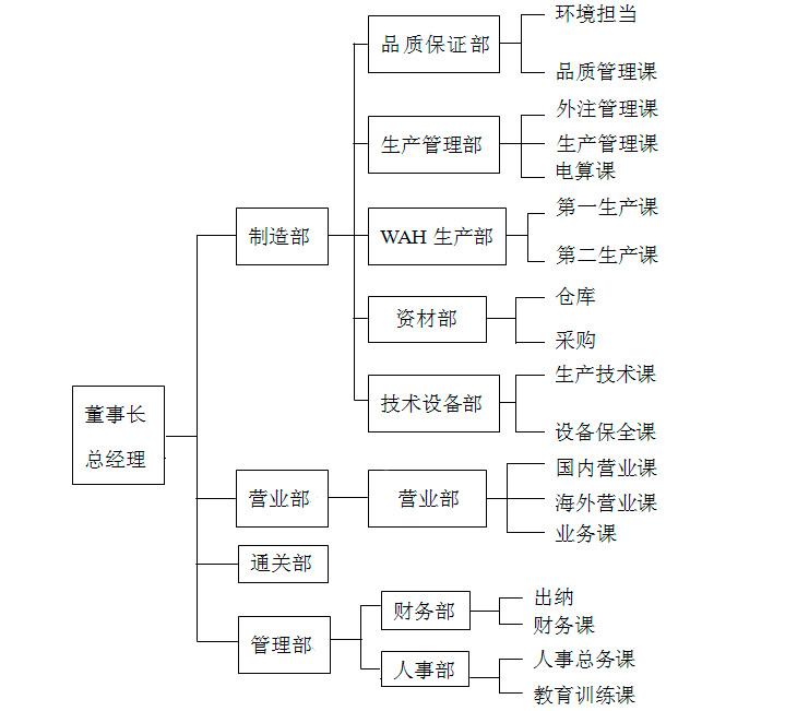 组织结构图